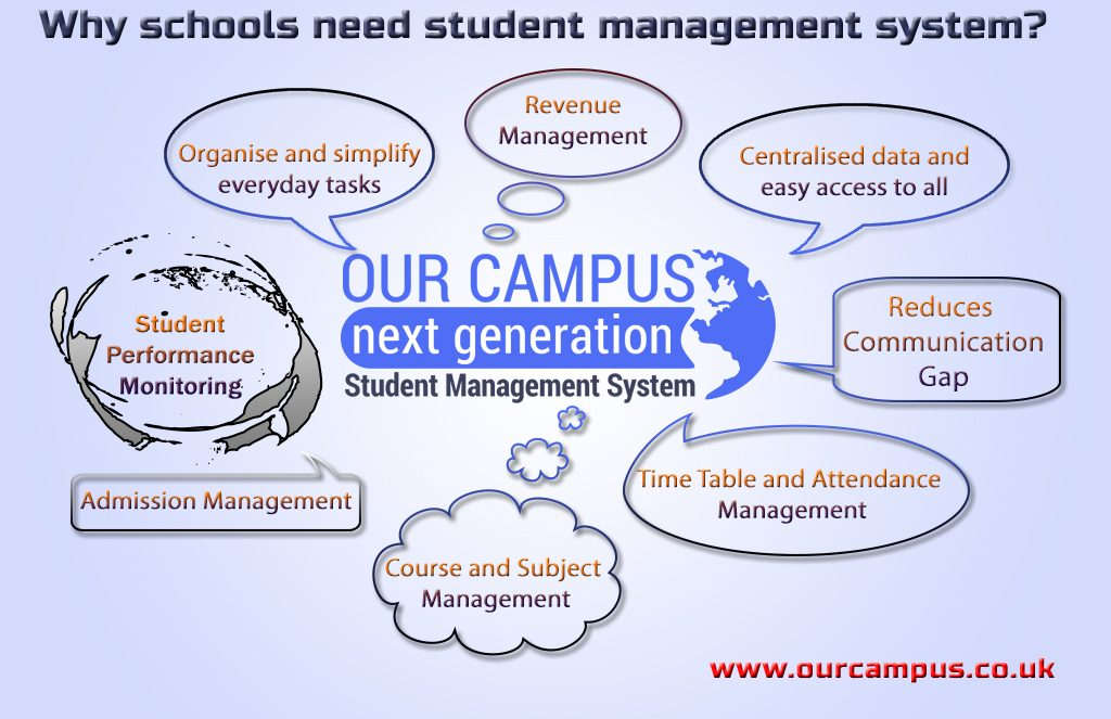School Management System OurCampus